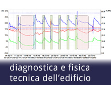 diagnostica e fisica tecnica dell'edificio